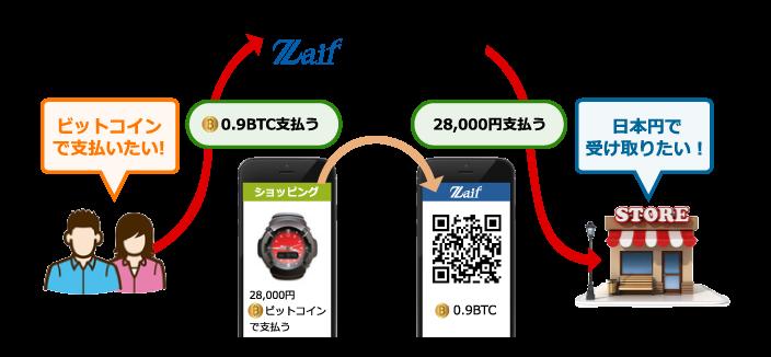 zaif-payment